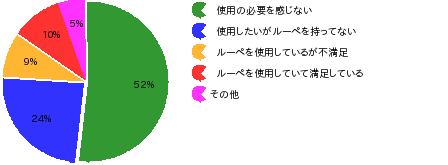 q3_circle_graph.png