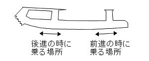 前後方向の位置