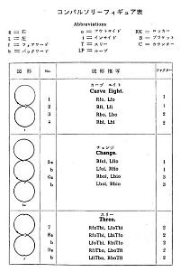 コンパルソリー・フィギュア一覧表