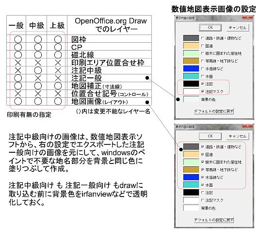ロゲイン地図一般&中級&上級の作成法概要