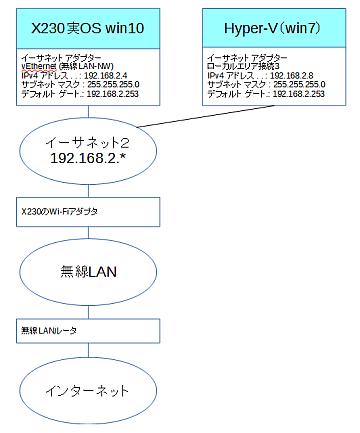 Hyper-V network