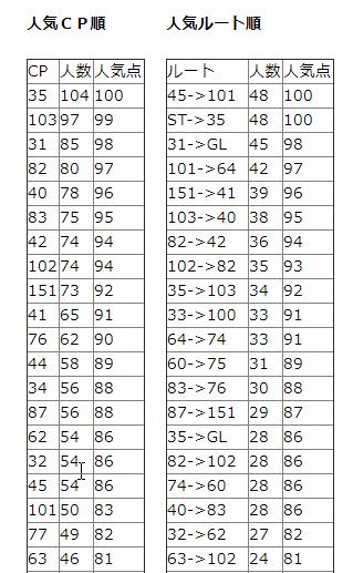 人気CP&ルート集計