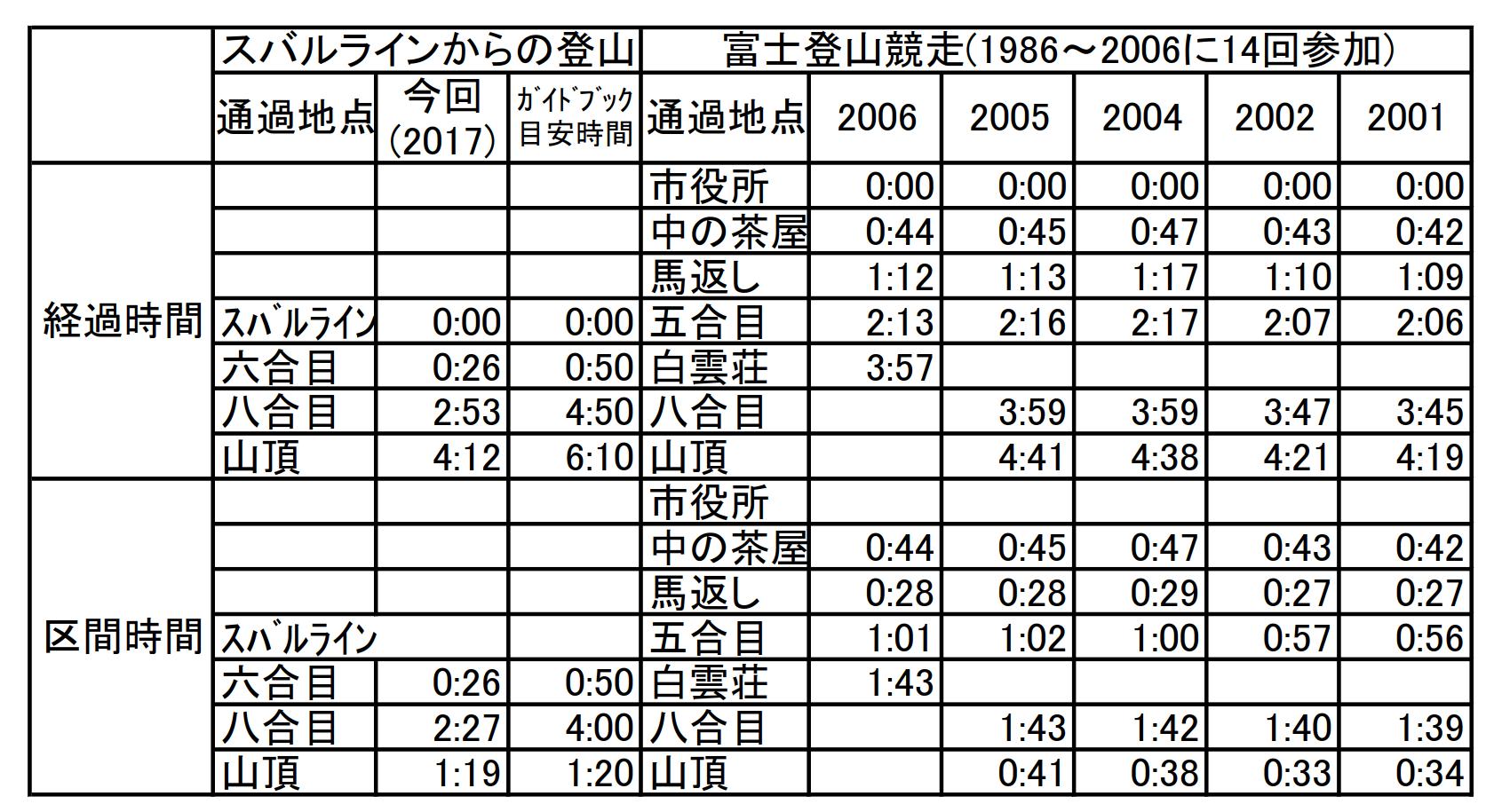 富士登山記録