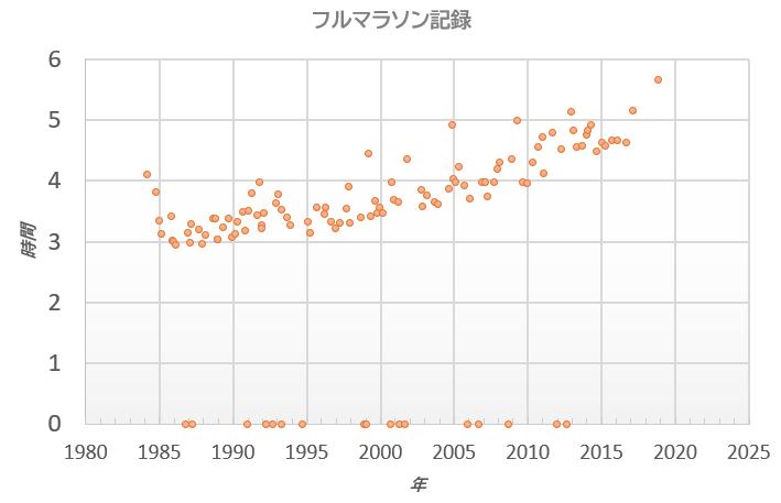 記録グラフ