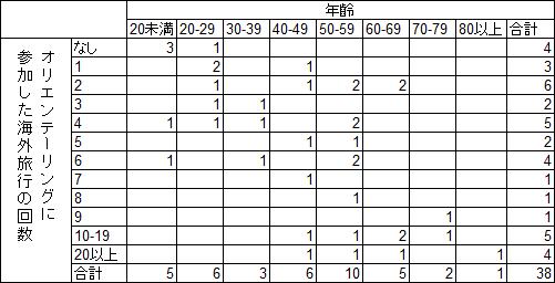 年齢別海外旅行回数表